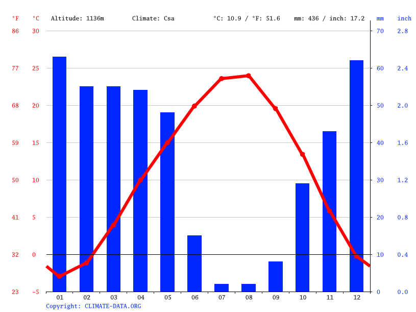 Climate graph // Weather by Month, Elbistan