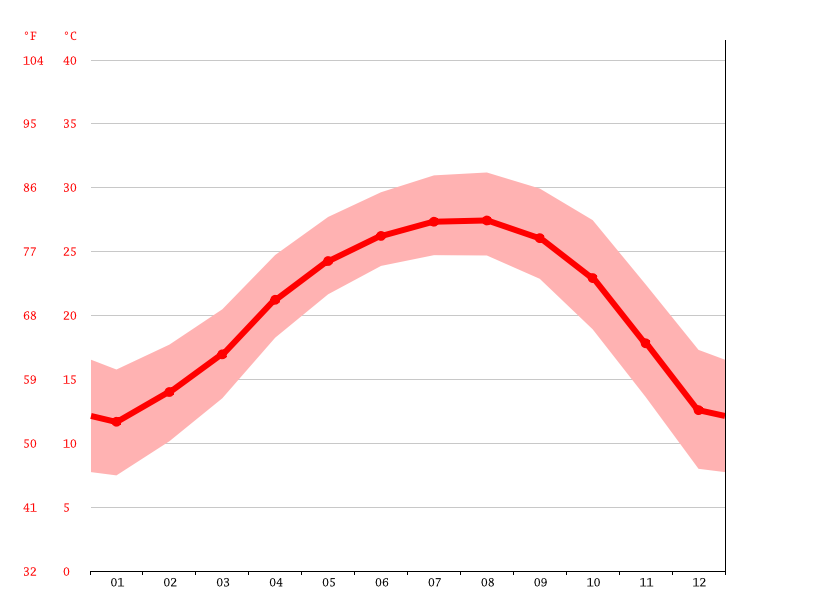 Temperature graph, Yingde