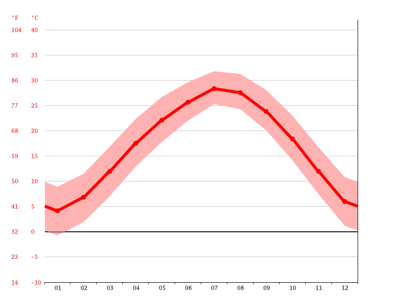 Temperature graph, Yingcheng