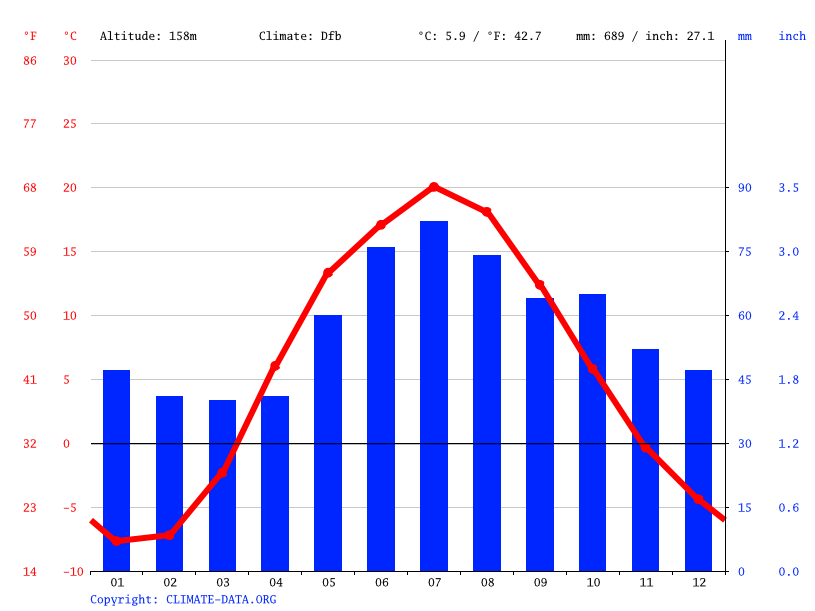 Climate graph // Weather by Month, Dzerzhinsky