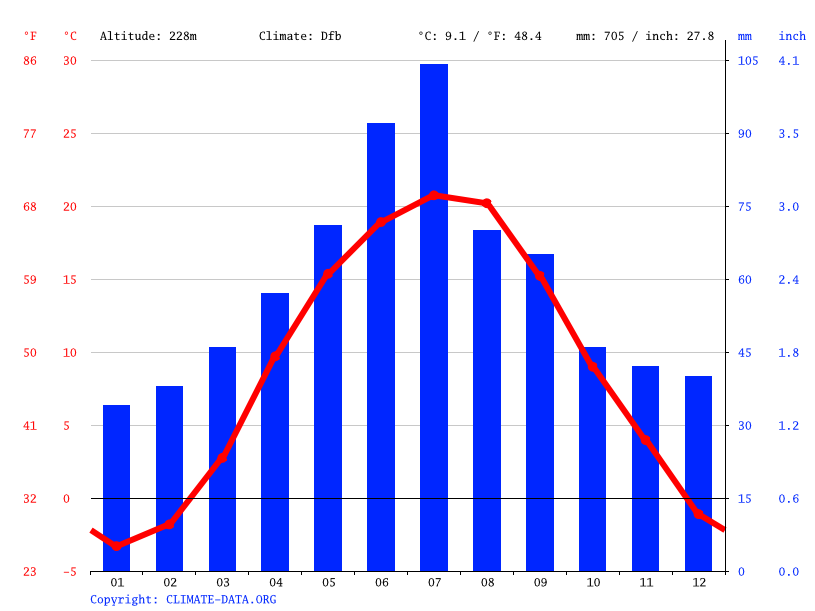 Climate graph // Weather by Month, Vovkivtsi