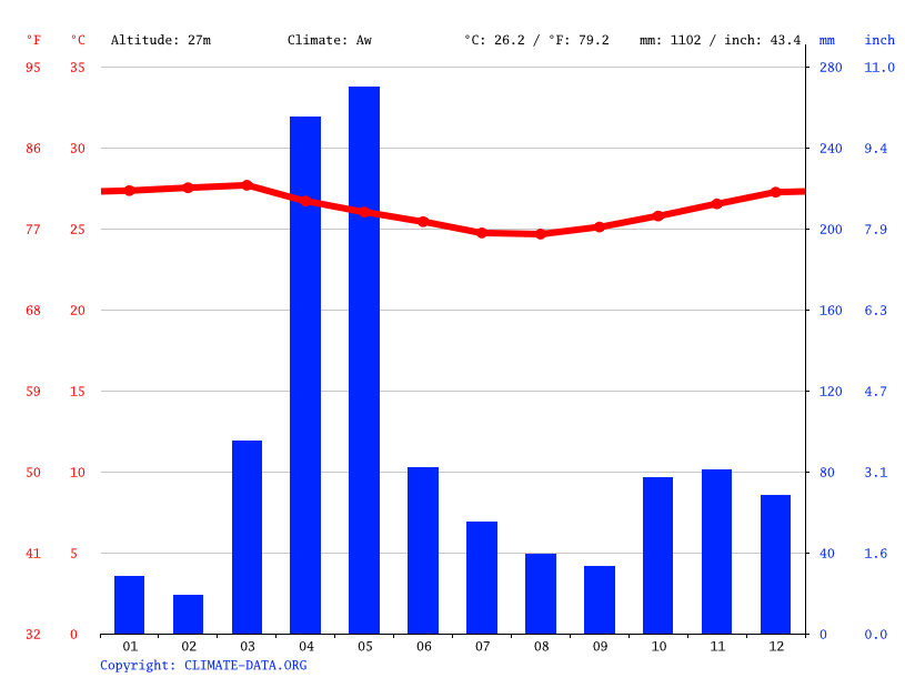 Climate graph // Weather by Month, Wete