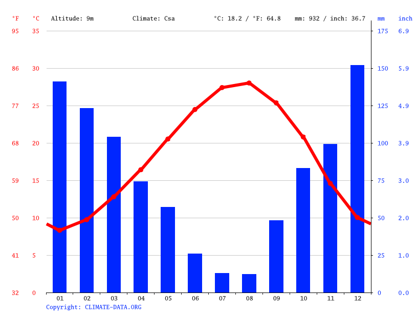 Climate graph // Weather by Month, Yumurtalık