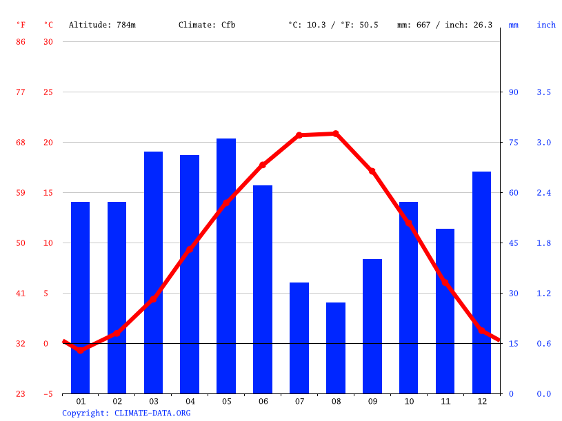 Climate graph // Weather by Month, Kastamonu