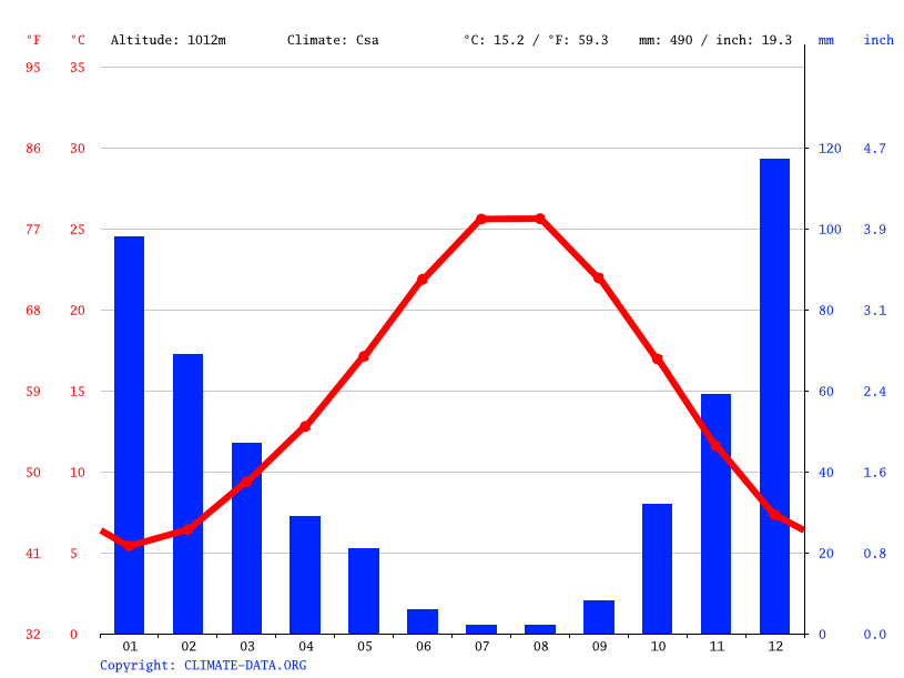 Climate graph // Weather by Month, Gülnar
