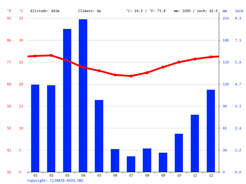 Climate graph // Weather by Month, Kimamba