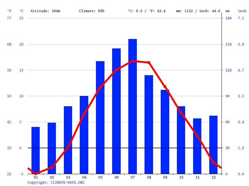 Climate graph // Weather by Month, Babske