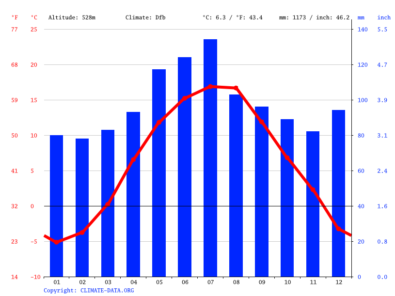 Climate graph // Weather by Month, Kanora