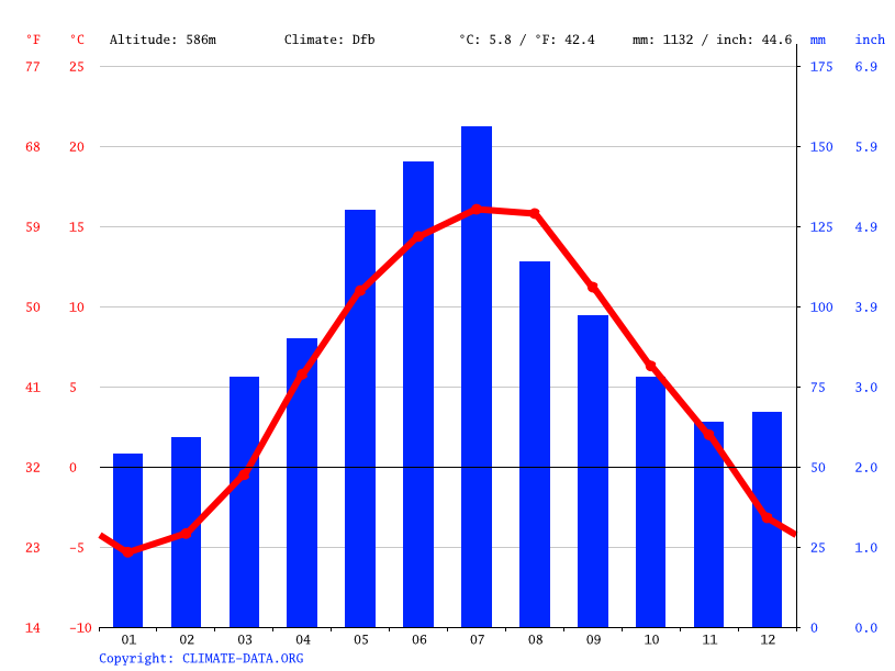 Climate graph // Weather by Month, Lazy