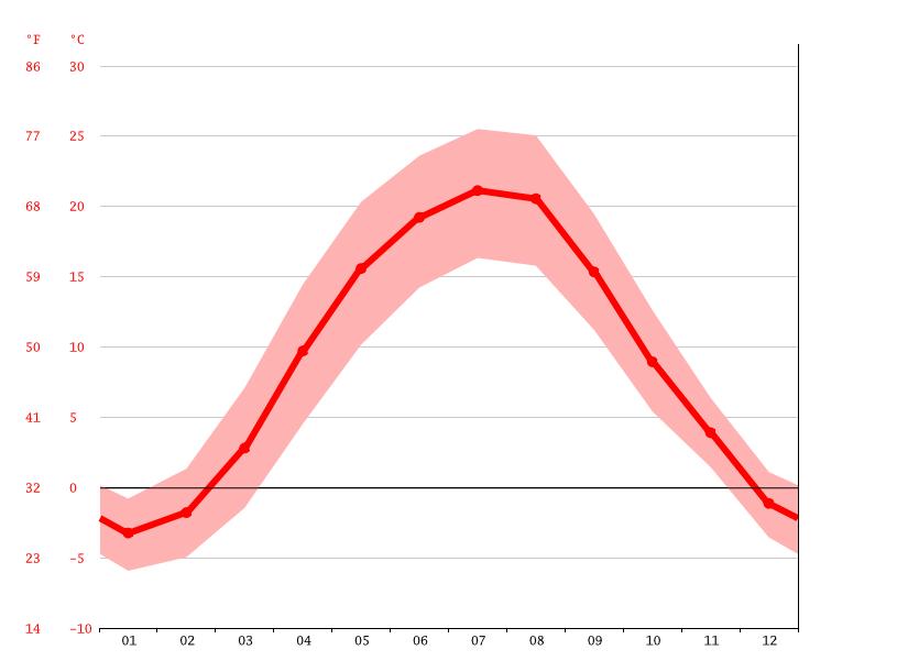 Климат: Конатковцы - Климатический график, График температуры ...