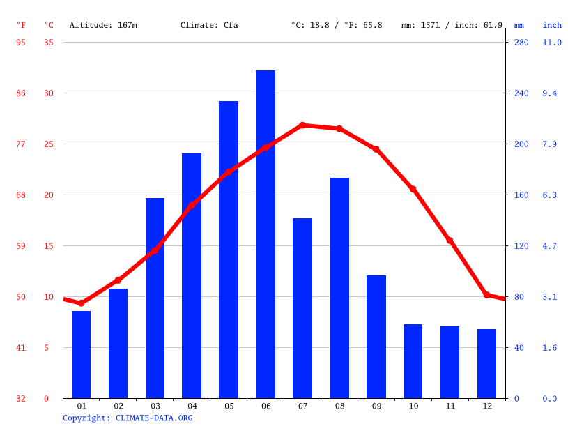 Climate graph // Weather by Month, Yong'an