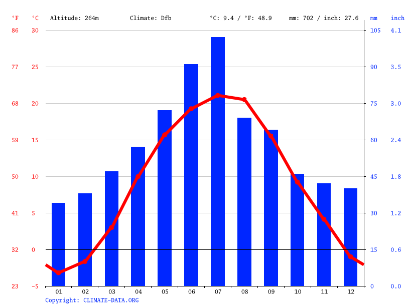 Climate graph // Weather by Month, Hermakivka