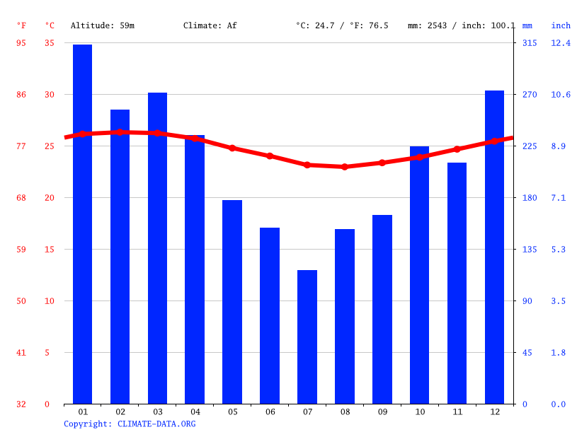Climate graph // Weather by Month, Nasinu