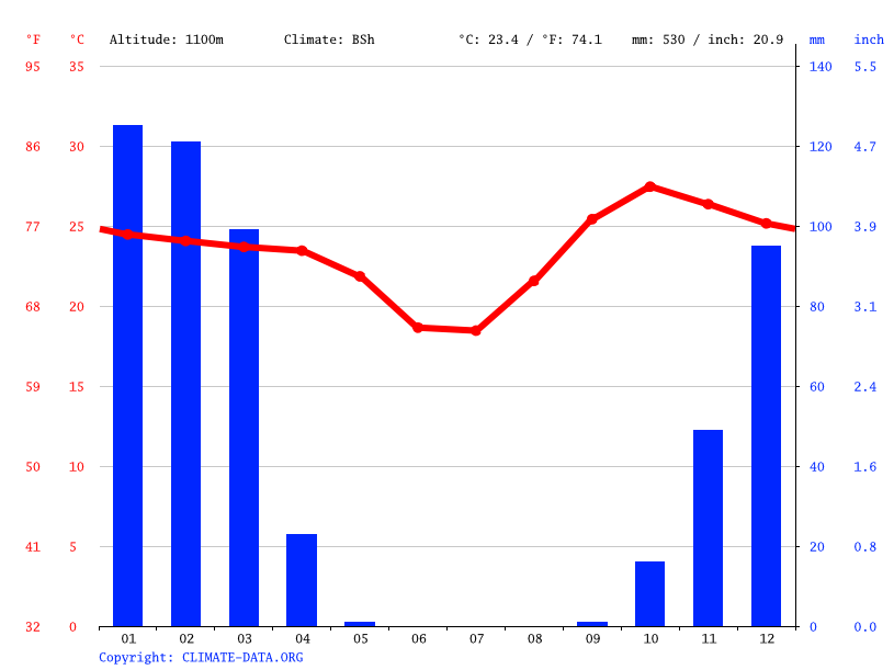 Climate graph // Weather by Month, Ondangwa