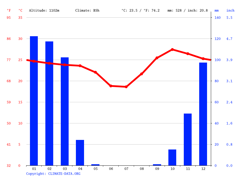 Climate graph // Weather by Month, Oshakati