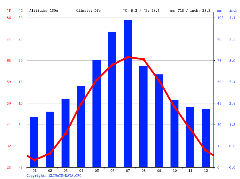 Climate graph // Weather by Month, Kasperivtsi