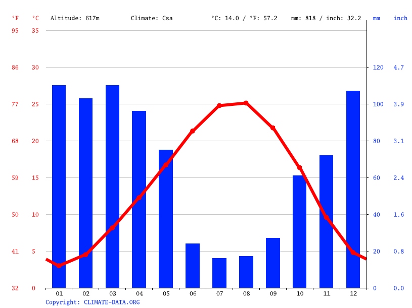 Climate graph // Weather by Month, Bahçe