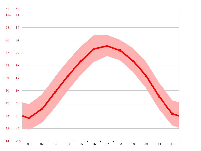 Temperature graph, Yucheng