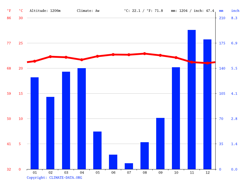 Climate graph // Weather by Month, Kasamwa