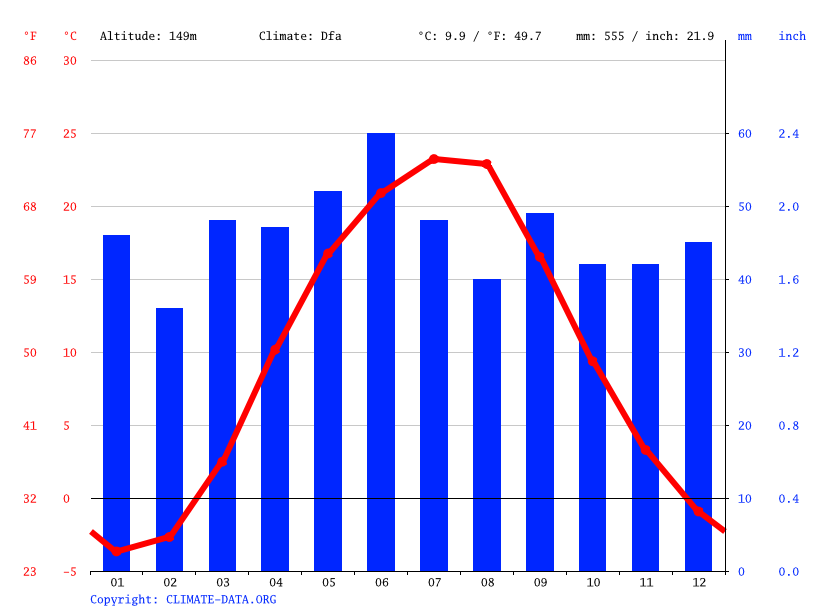 Climate graph // Weather by Month, Step