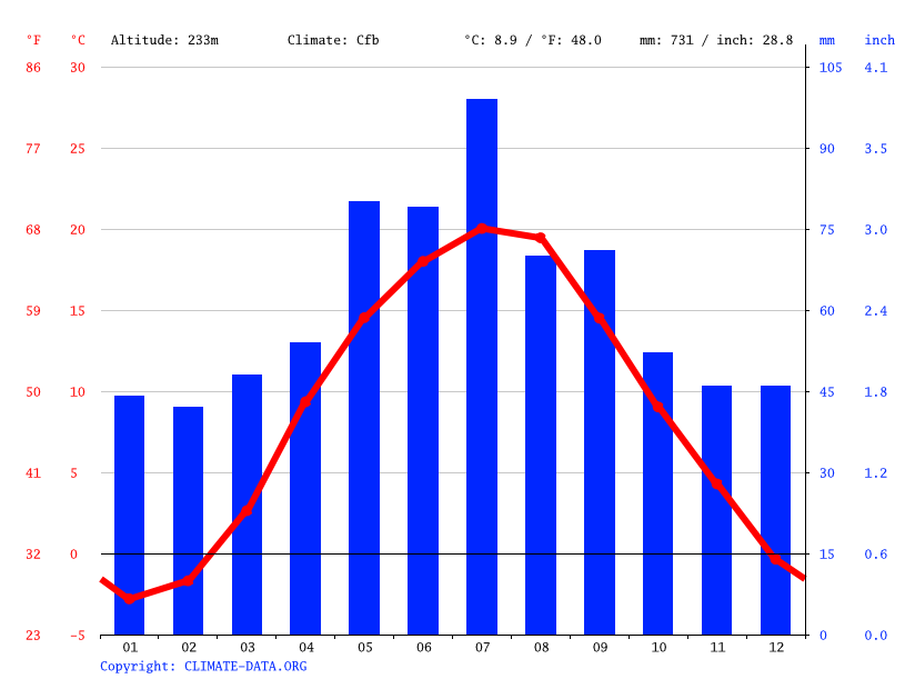 Climate graph // Weather by Month, Novovolynsk
