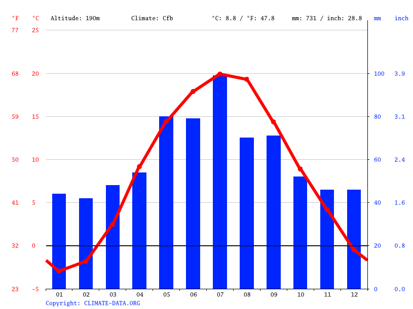 Climate graph // Weather by Month, Volodymyr-Volynskyi