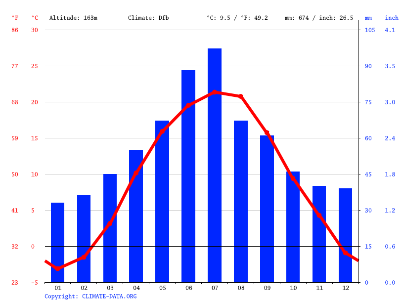 Climate graph // Weather by Month, Boryshkivtsi