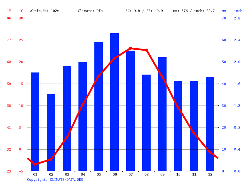 Climate graph // Weather by Month, Auly