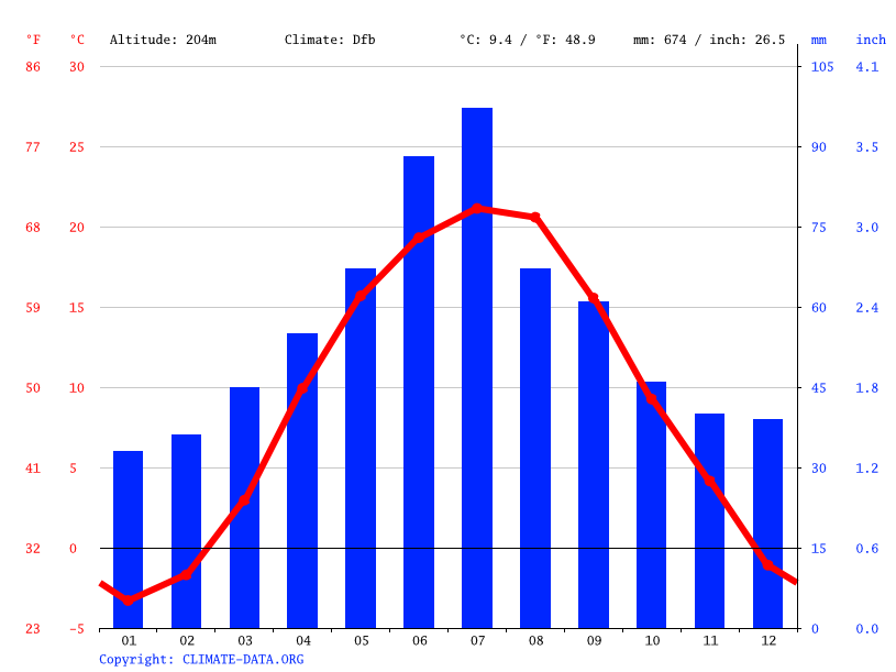 Climate graph // Weather by Month, Vyhoda