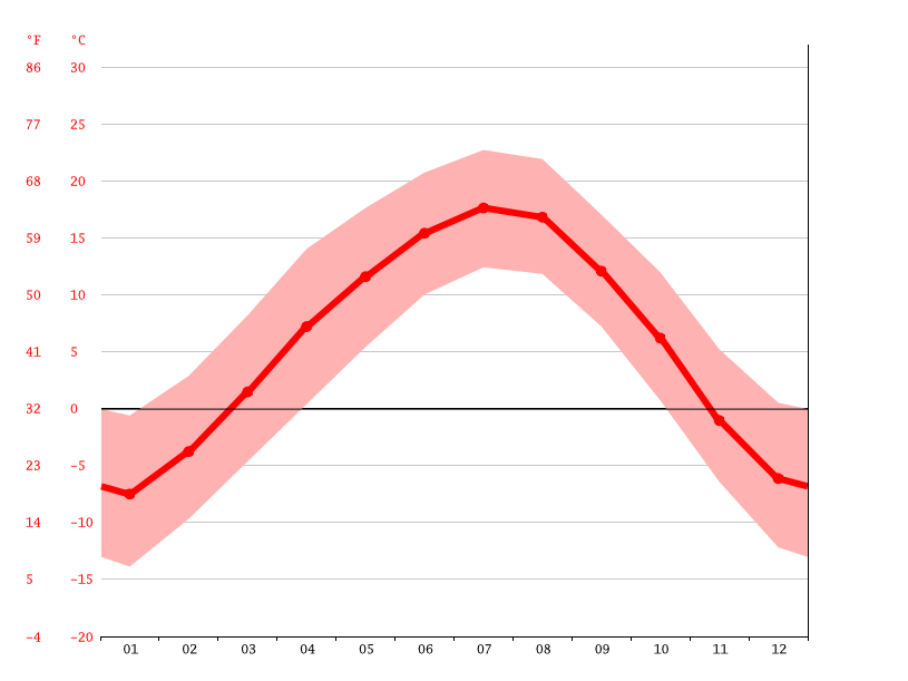 Temperature graph, Xining