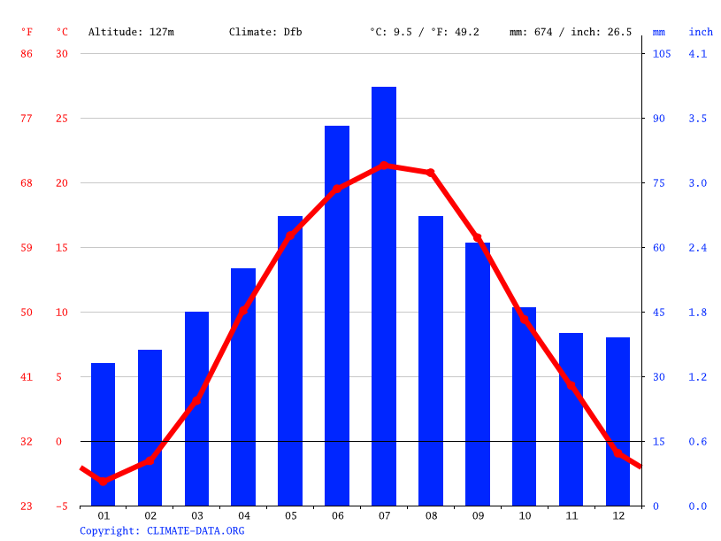 Climate graph // Weather by Month, Bilivtsi