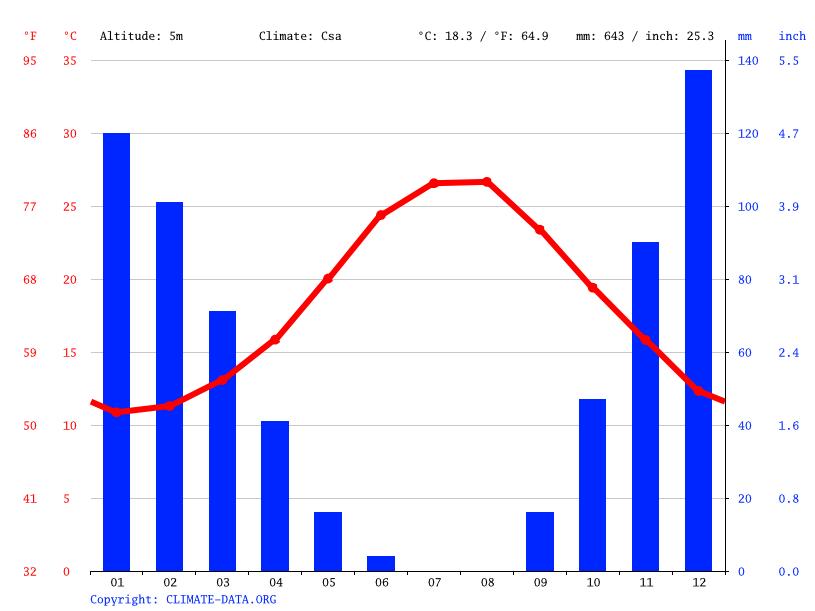 İklim grafiği, Çeşme
