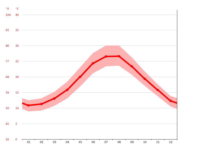 Sıcaklık grafiği, Çeşme