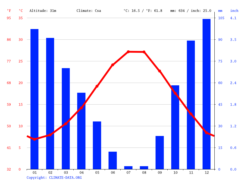 Climate graph // Weather by Month, Aliağa
