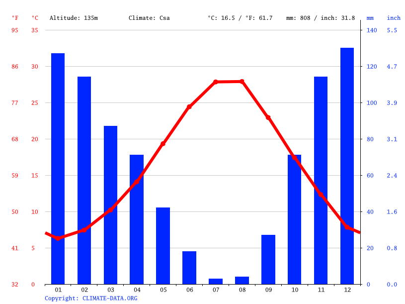 Climate graph // Weather by Month, Gaziemir