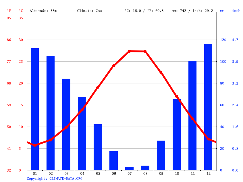 Climate graph // Weather by Month, Bornova