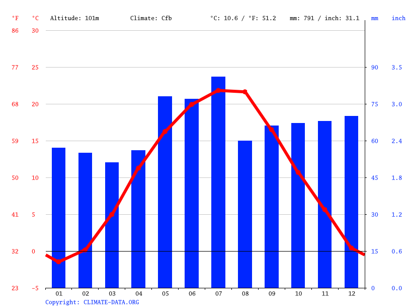 Climate graph // Weather by Month, Тийглаш