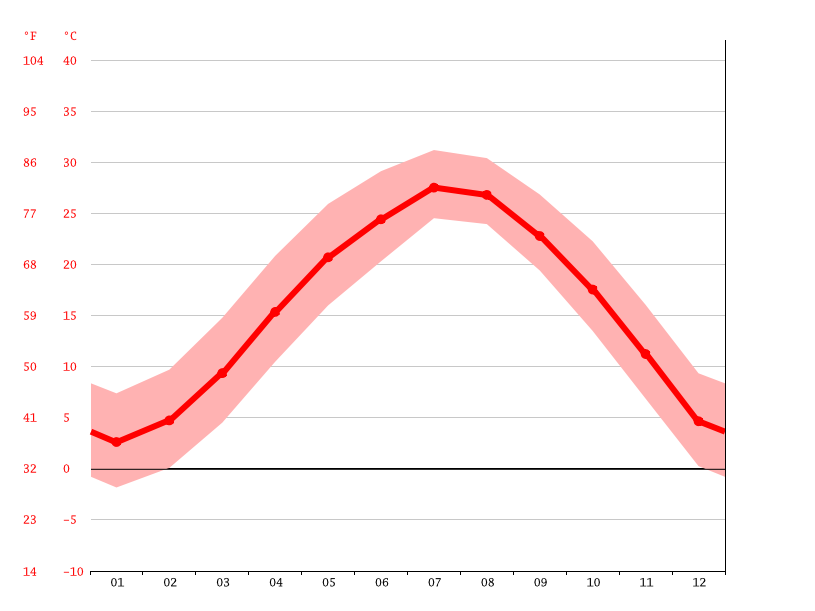 Temperature graph, Xinghua