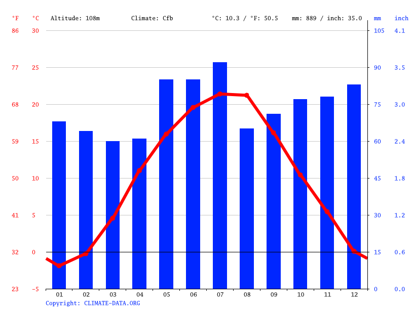 Climate graph // Weather by Month, Chervenovo