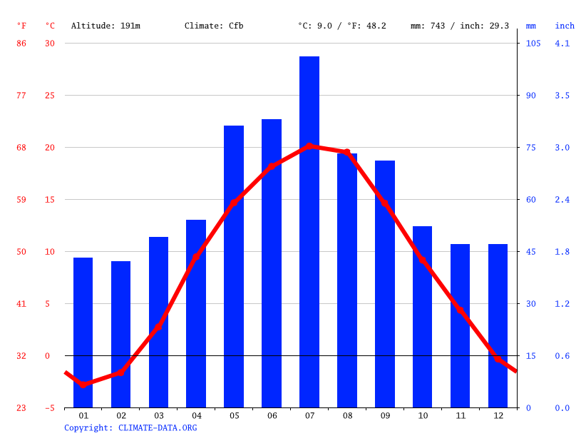 Climate graph // Weather by Month, Chervonohrad