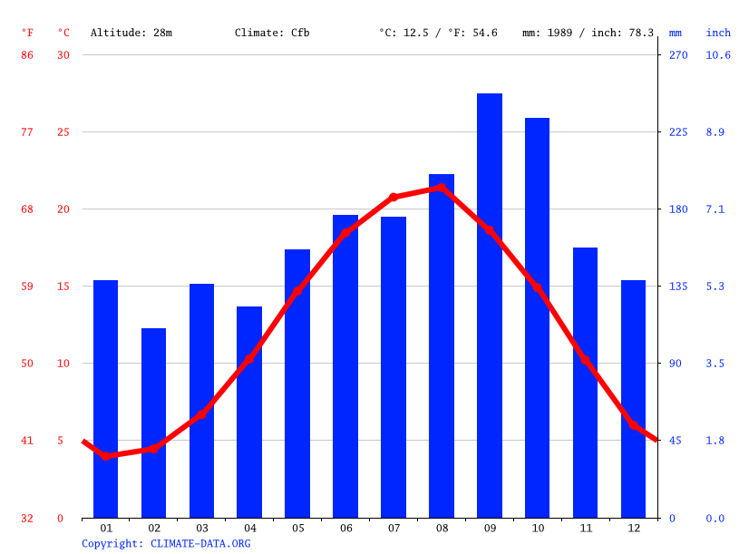 Climate graph // Weather by Month, Rize