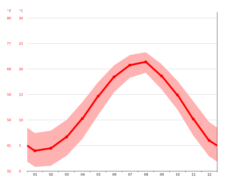 Temperature graph, Rize