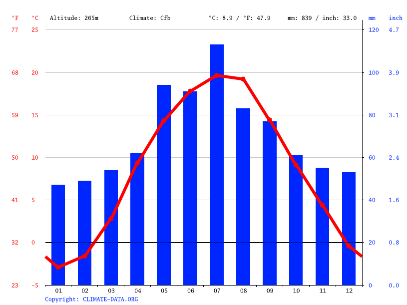 Climate graph // Weather by Month, Horodok
