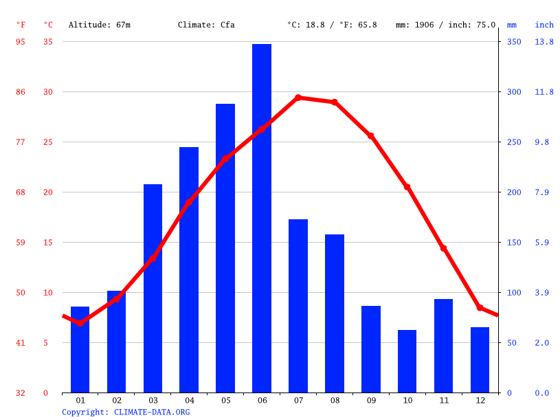 Climate graph // Weather by Month, Xinyu