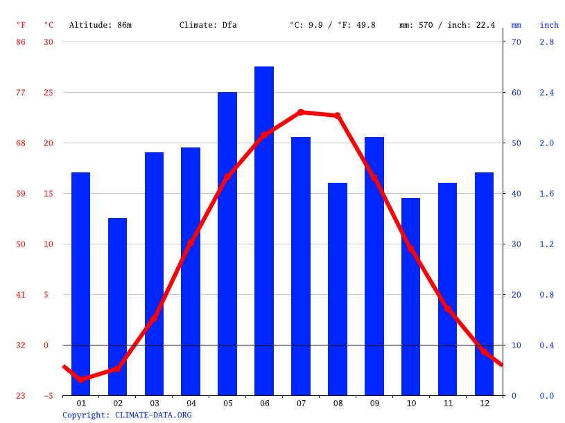 Climate graph // Weather by Month, Krynychky