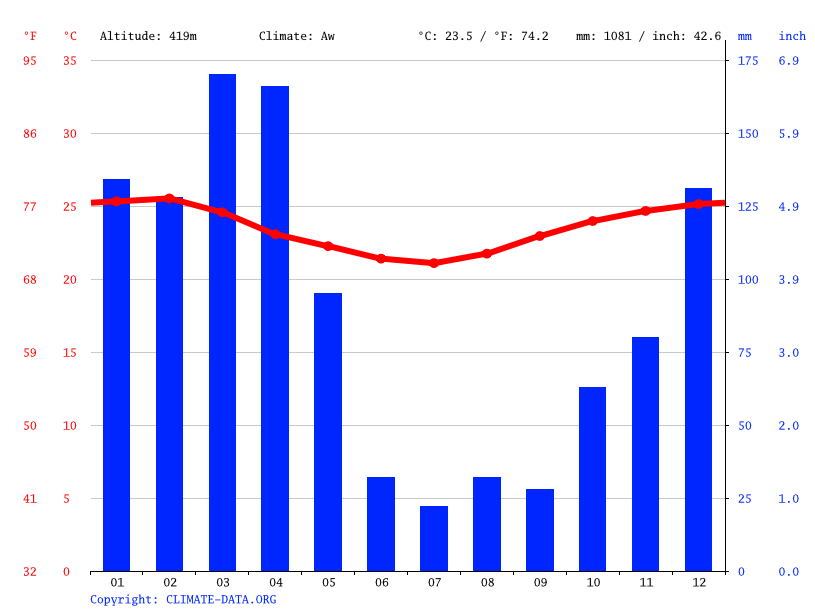 Climate graph // Weather by Month, Mvomero