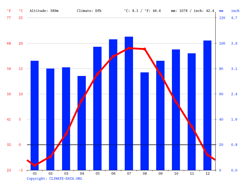 Climate graph // Weather by Month, Kalliv