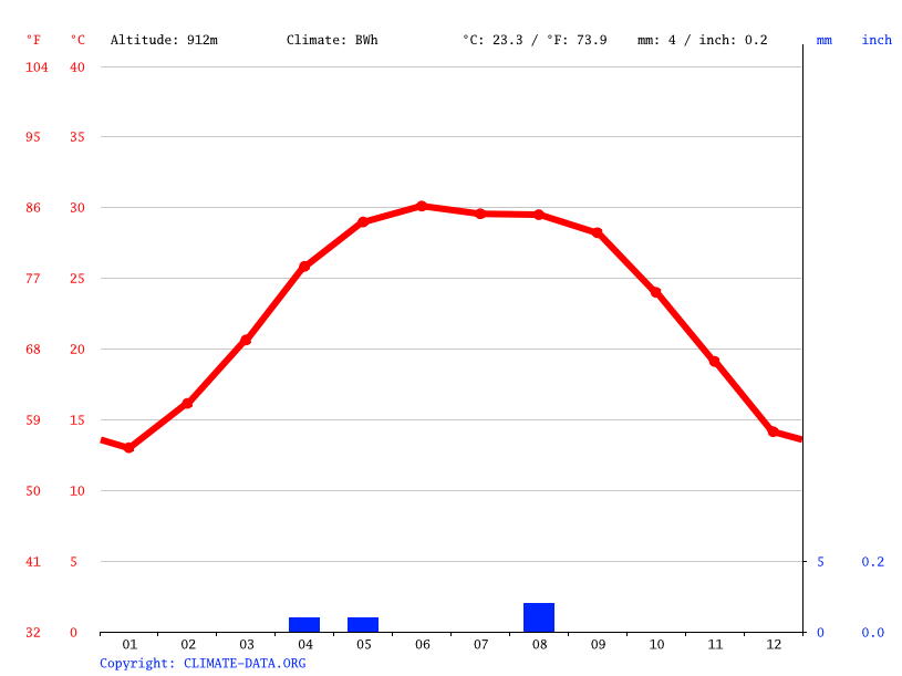 Climate graph // Weather by Month, Aozou