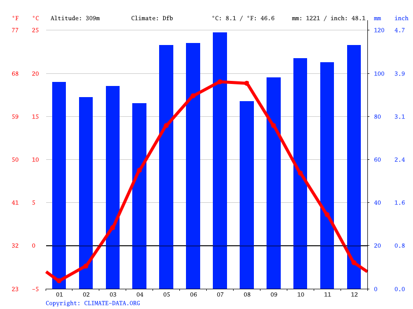 Climate graph // Weather by Month, Krainie