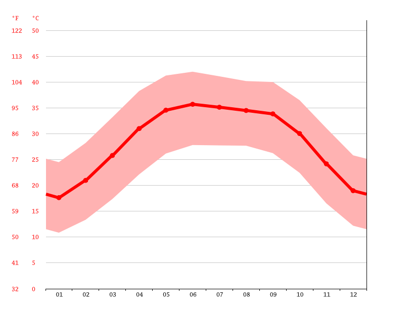 Temperature graph, In-Guezzam